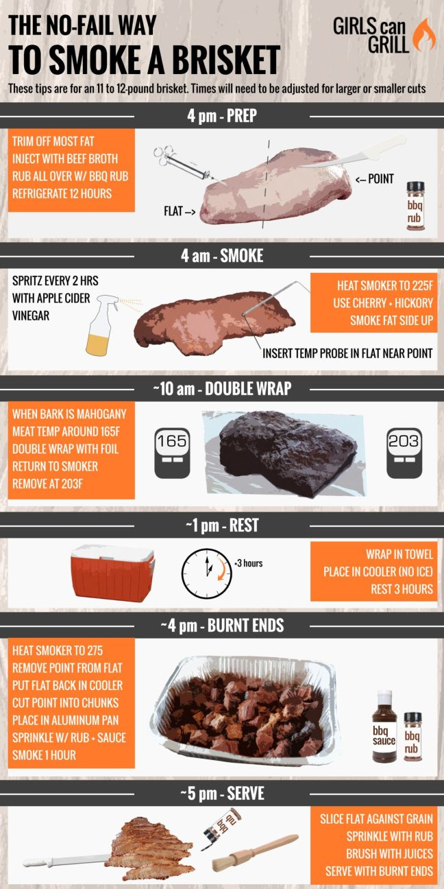 how-to-smoke-brisket-1200x2400